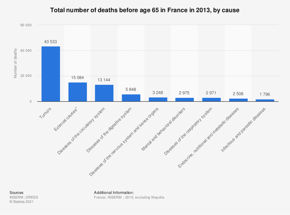 Statistic: Total number of deaths before age 65 in France in 2013, by cause | Statista
