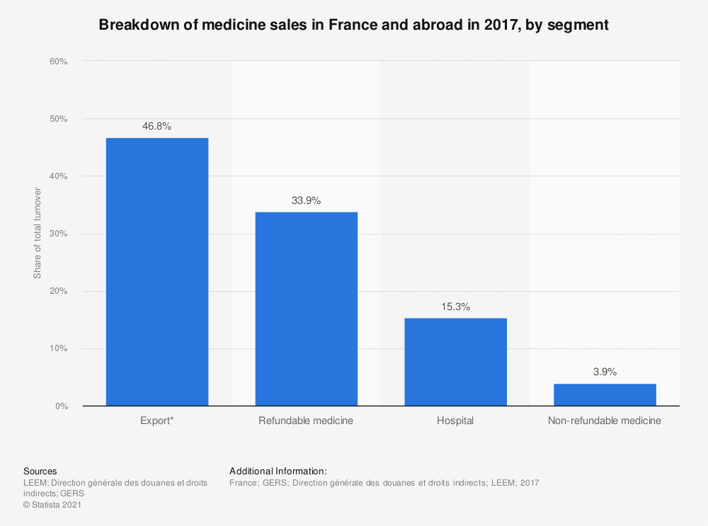 Statistic: Breakdown of medicine sales in France and abroad in 2017, by segment | Statista