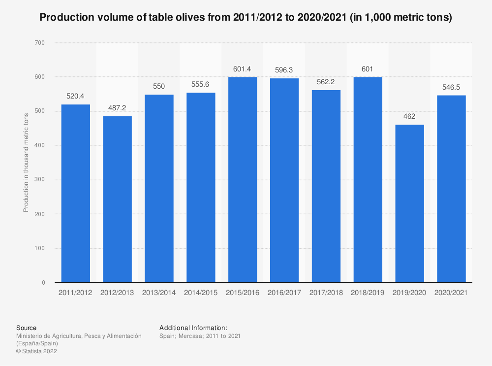 Statistic: Production volume of table olives from 2011/2012 to 2017/2020 (in 1,000 metric tons) | Statista
