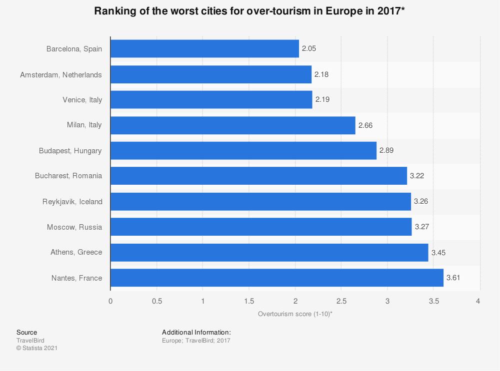 Statistic: Ranking of the worst cities for over-tourism in Europe in 2017* | Statista