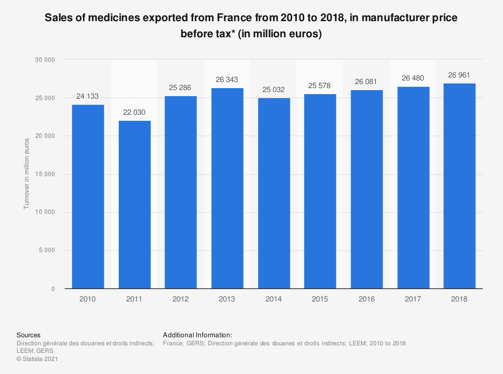 Statistic: Sales of medicines exported from France from 2010 to 2016, in manufacturer price before tax* (in million euros) | Statista