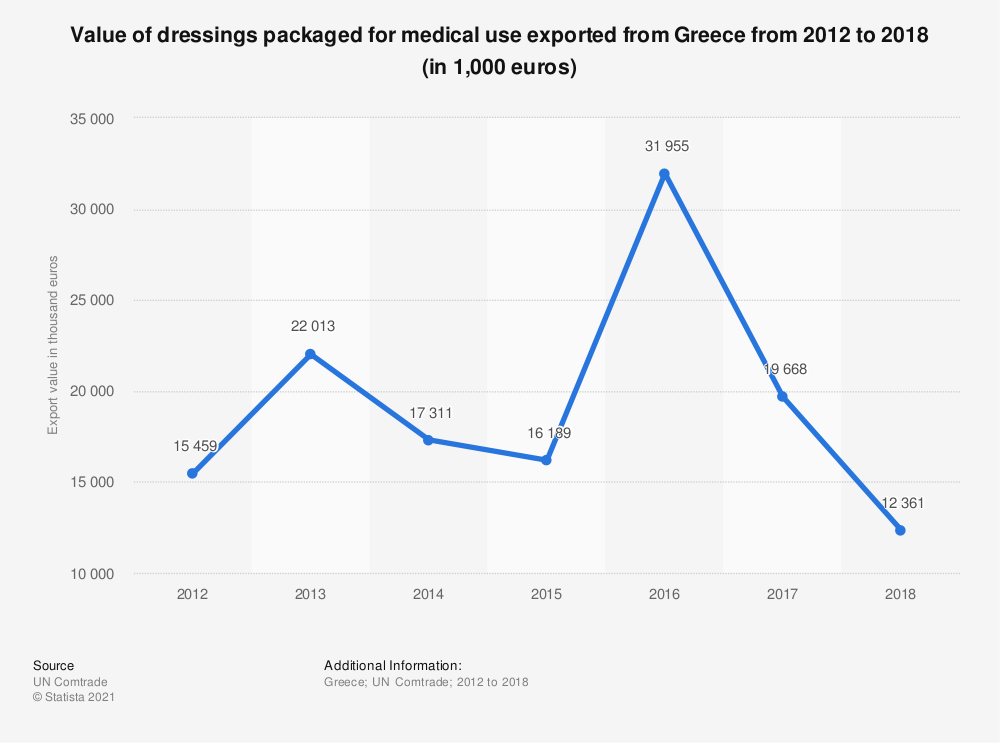 Statistic: Value of dressings packaged for medical use exported from Greece from 2012 to 2017 (in 1,000 euros) | Statista