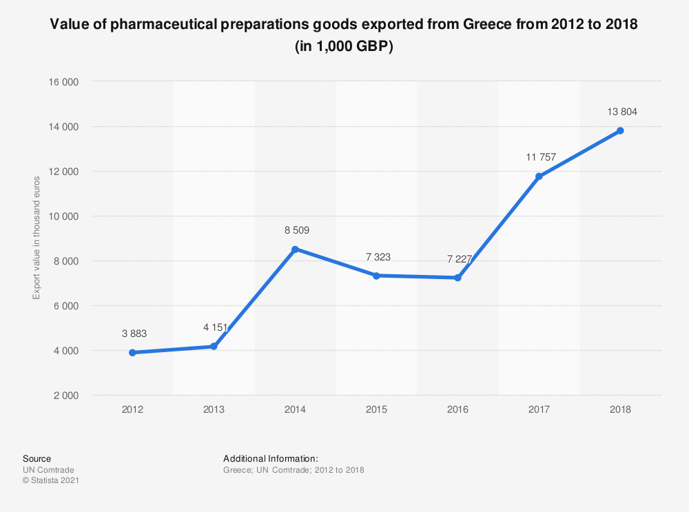Statistic: Value of pharmaceutical preparations goods exported from Greece from 2012 to 2018 (in 1,000 GBP) | Statista