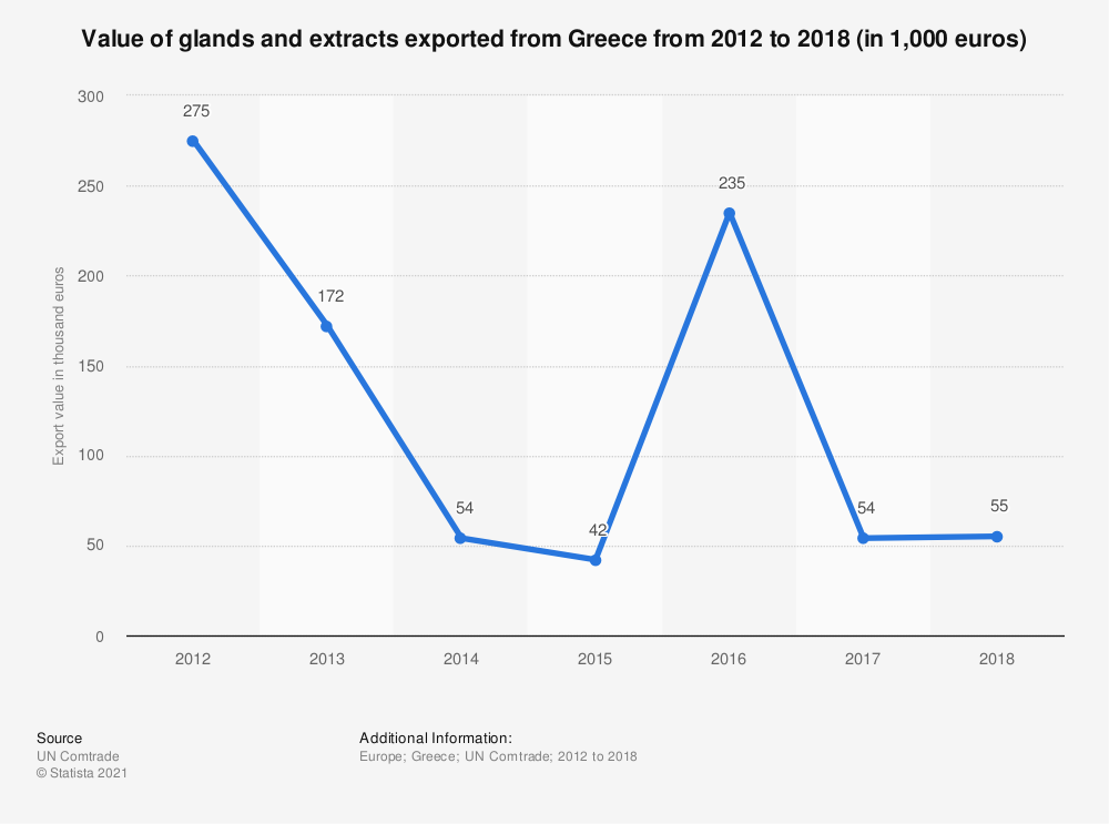 Statistic: Value of glands and extracts exported from Greece from 2012 to 2017 (in 1,000 euros) | Statista