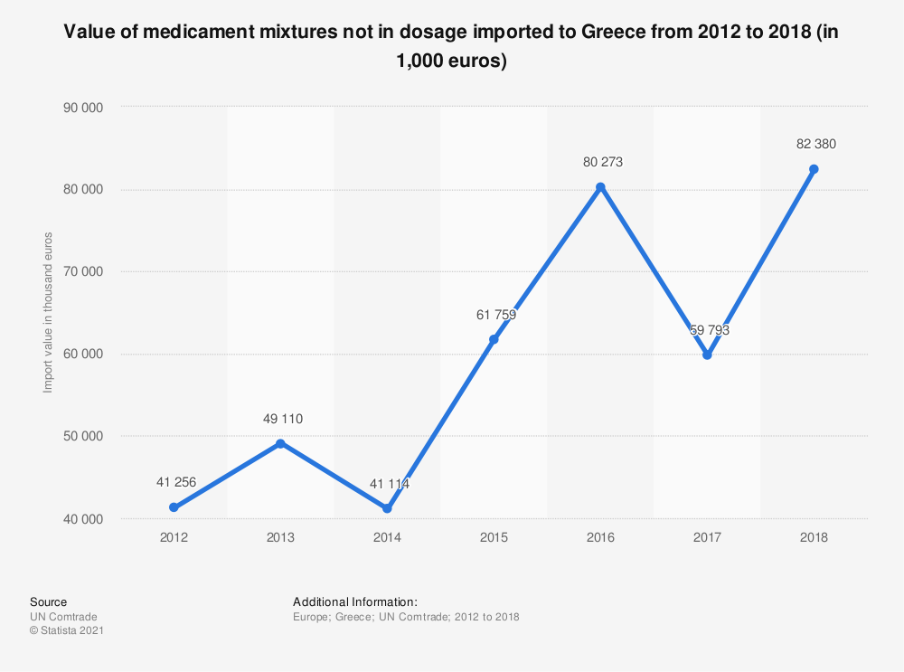 Statistic: Value of medicament mixtures not in dosage imported to Greece from 2012 to 2017 (in 1,000 euros) | Statista