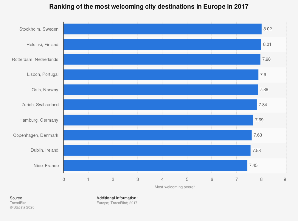 Statistic: Ranking of the most welcoming city destinations in Europe in 2017 | Statista
