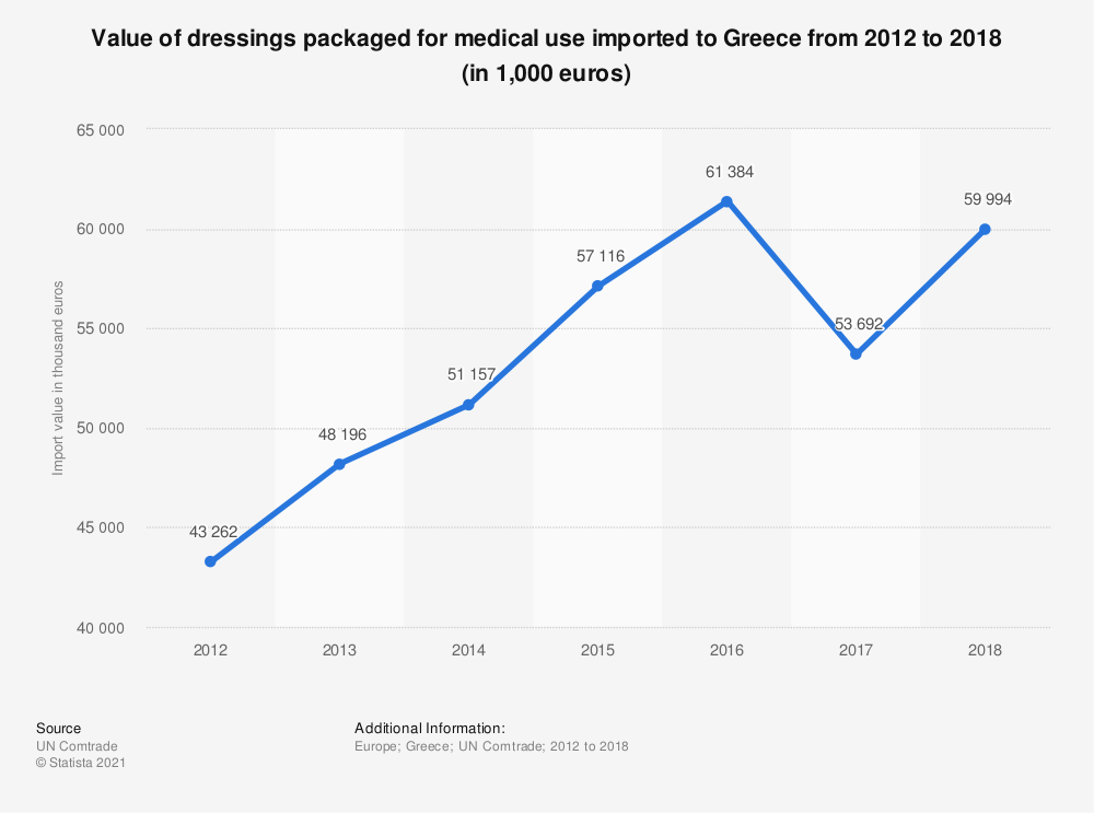 Statistic: Value of dressings packaged for medical use imported to Greece from 2012 to 2017 (in 1,000 euros) | Statista