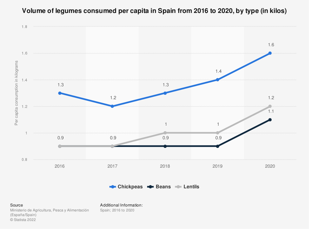 Statistic: Volume of legumes consumed per capita in Spain in 2016 and 2017, by type (in kilos) | Statista