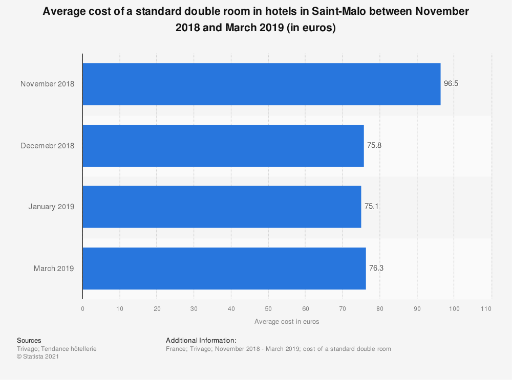 Statistic: Average cost of a standard double room in hotels in Saint-Malo between January 2015 and May 2017 (in euros) | Statista