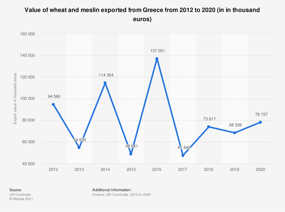 Statistic: Value of wheat and meslin exported from Greece from 2012 to 2019 (in in thousand euros) | Statista