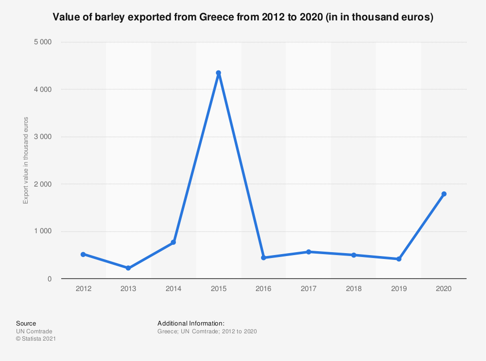 Statistic: Value of barley exported from Greece from 2012 to 2018 (in 1,000 euros) | Statista