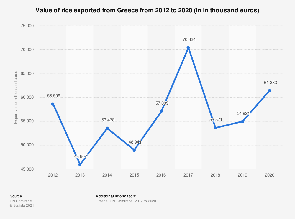 Statistic: Value of rice exported from Greece from 2012 to 2018 (in 1,000 euros) | Statista
