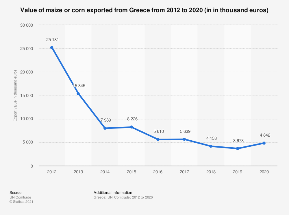 Statistic: Value of maize or corn exported from Greece from 2012 to 2018 (in 1,000 euros) | Statista
