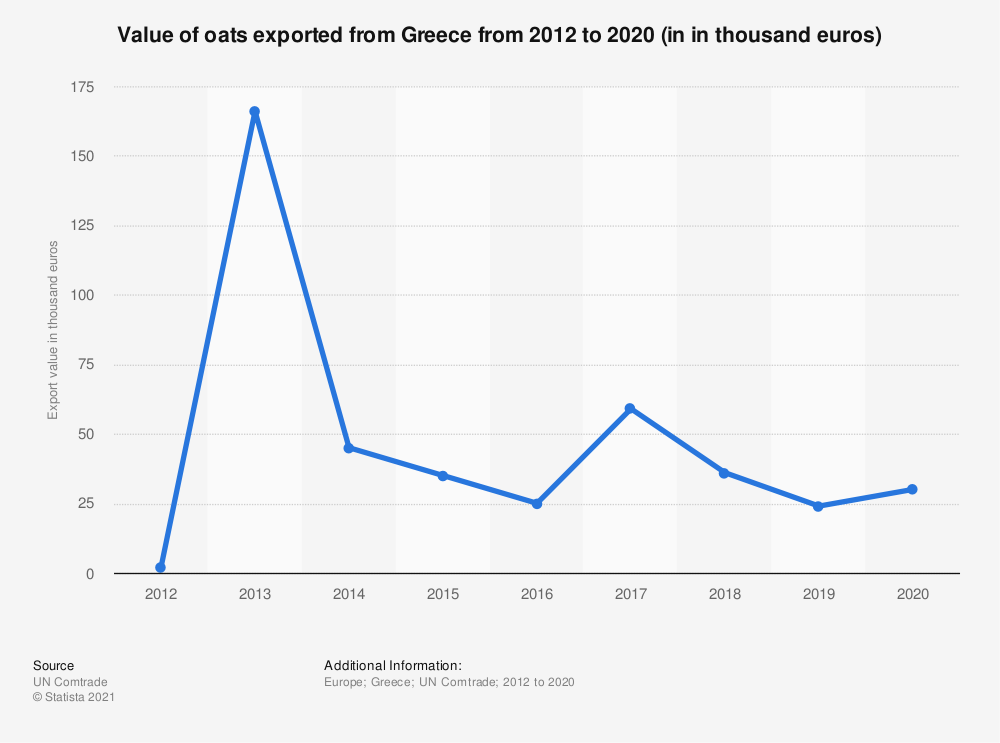 Statistic: Value of oats exported from Greece from 2012 to 2018 (in 1,000 euros) | Statista