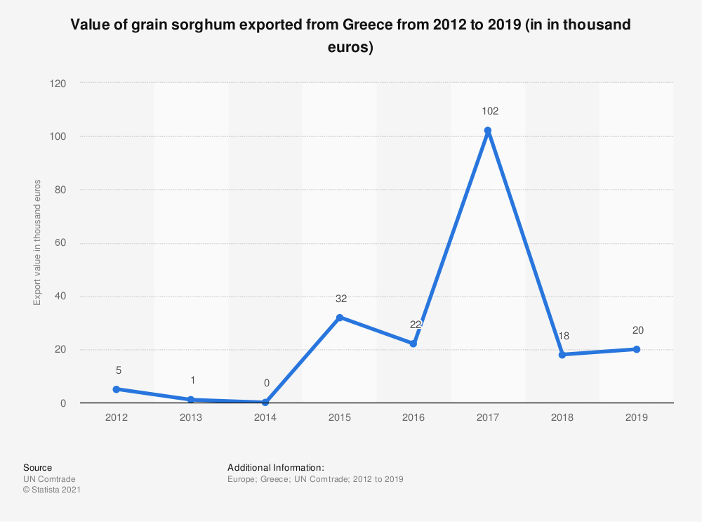 Statistic: Value of grain sorghum exported from Greece from 2012 to 2018 (in 1,000 euros) | Statista