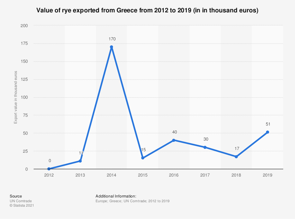 Statistic: Value of rye exported from Greece from 2012 to 2018 (in 1,000 euros)   Statista