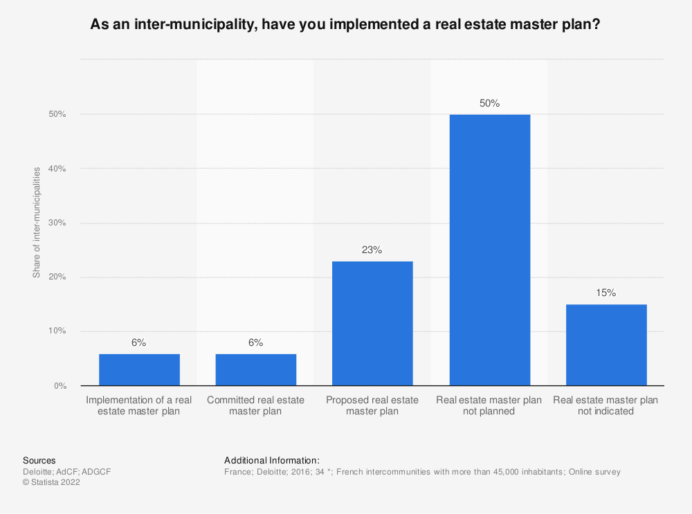 Statistic: As an inter-municipality, have you implemented a real estate master plan? | Statista
