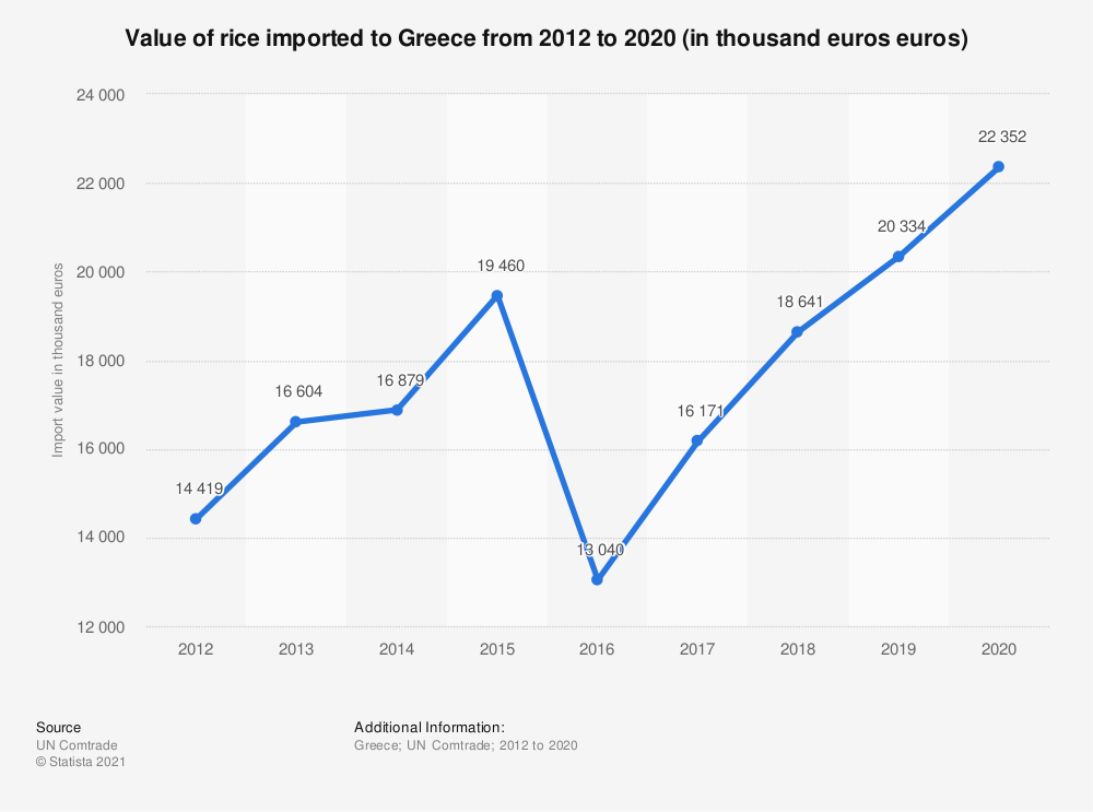 Statistic: Value of rice imported to Greece from 2012 to 2019 (in thousand euros euros)   Statista