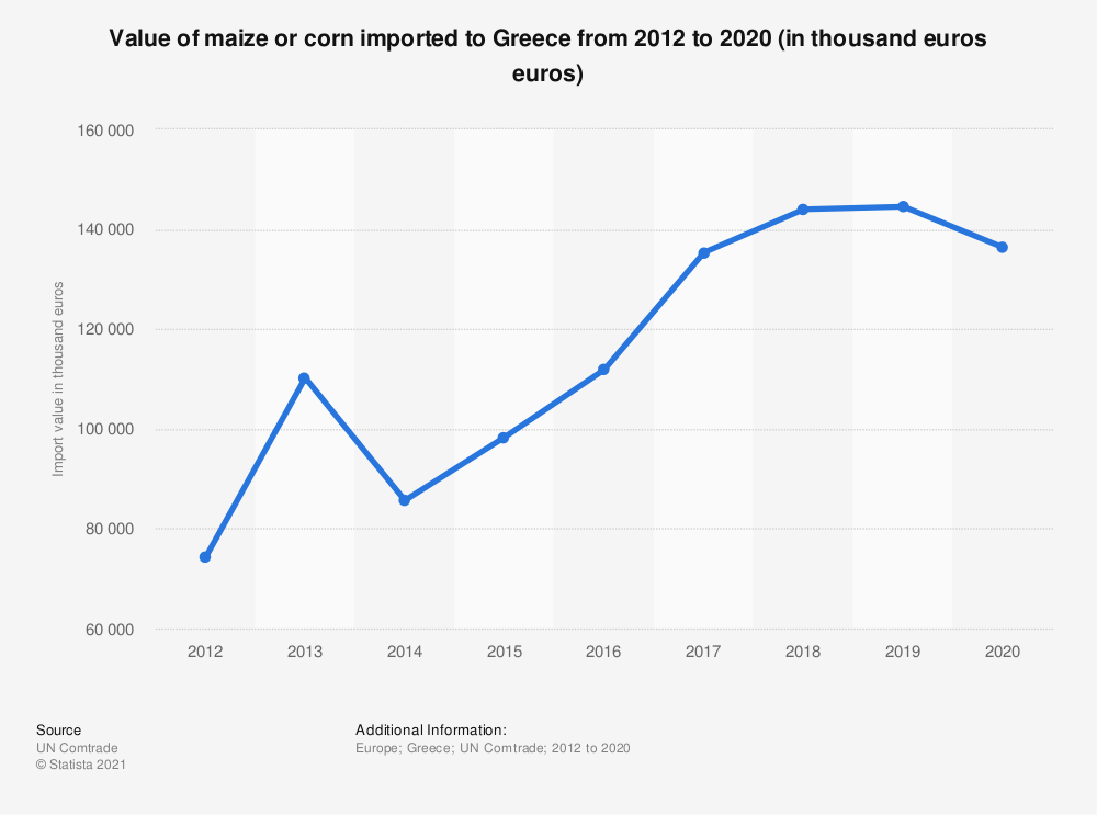 Statistic: Value of maize or corn imported to Greece from 2012 to 2018 (in 1,000 euros) | Statista