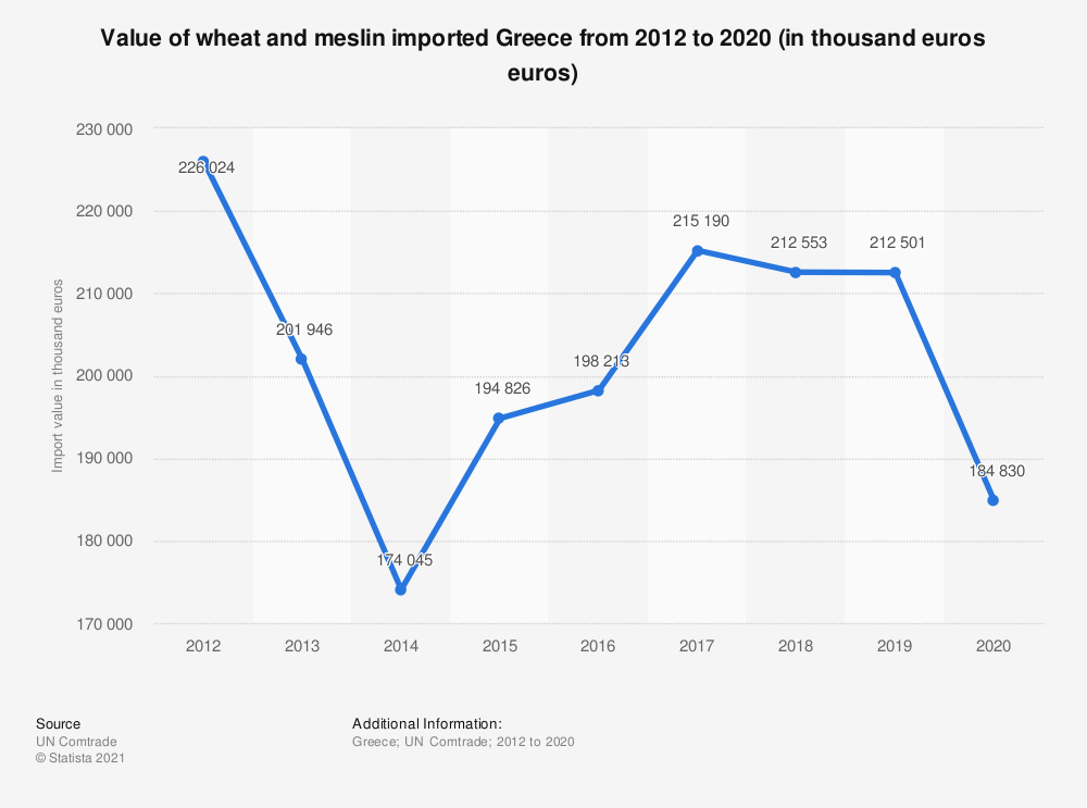Statistic: Value of wheat and meslin imported Greece from 2012 to 2018 (in 1,000 euros) | Statista