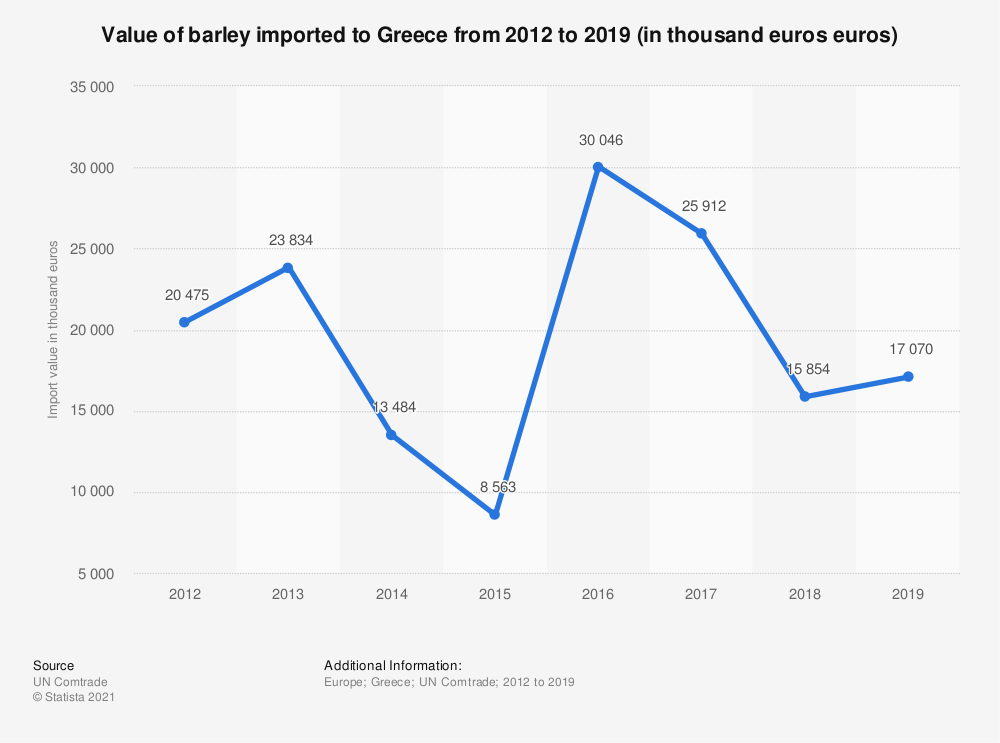 Statistic: Value of barley imported to Greece from 2012 to 2018 (in 1,000 euros)   Statista