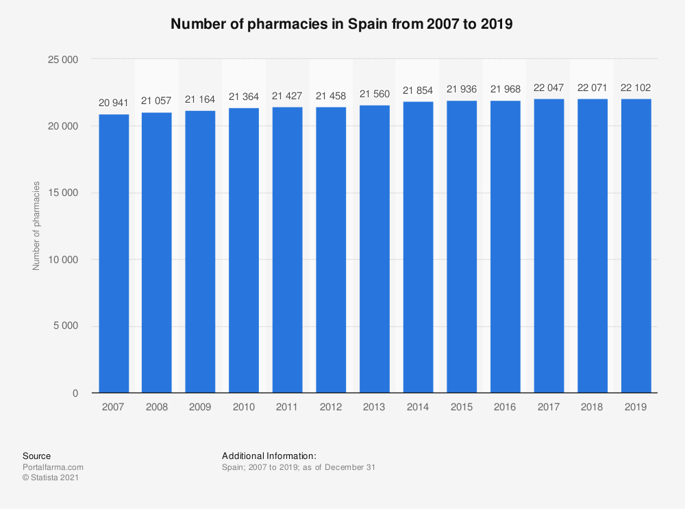 Statistic: Number of pharmacies in Spain from 2007 to 2019 | Statista