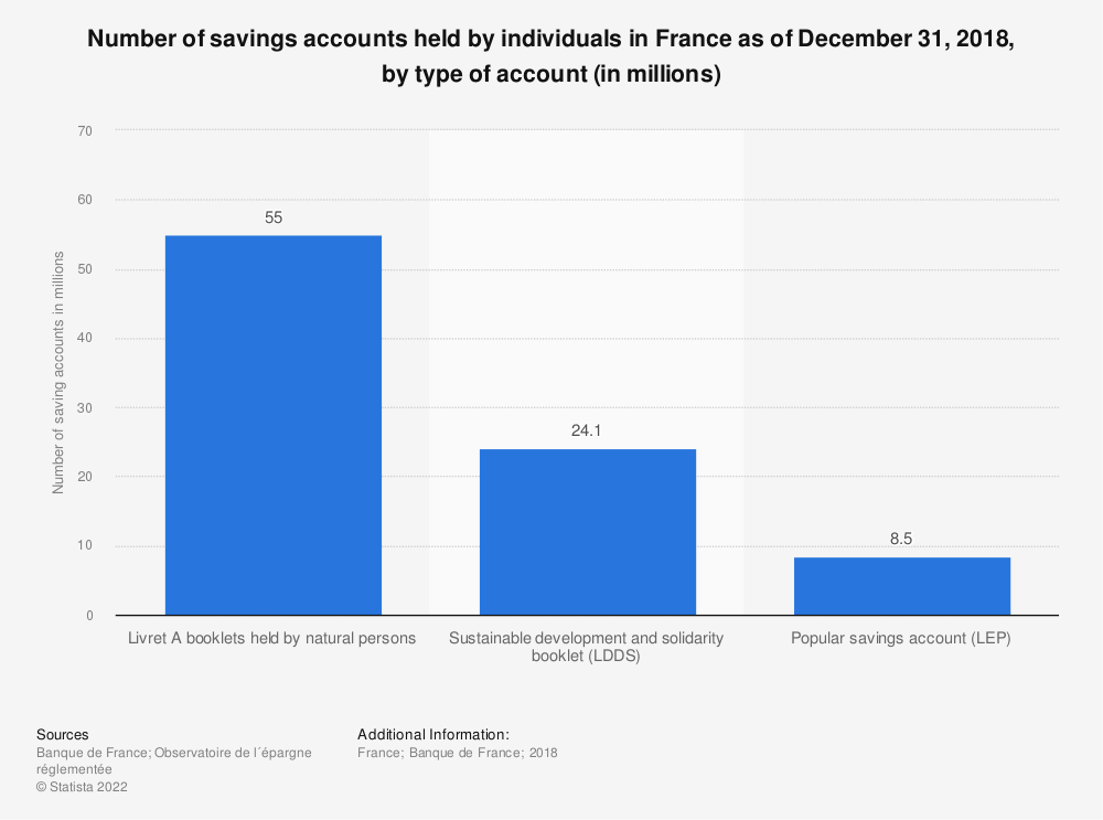 Statistic: Number of savings accounts held by individuals in France as of December 31, 2018, by type of account (in millions) | Statista