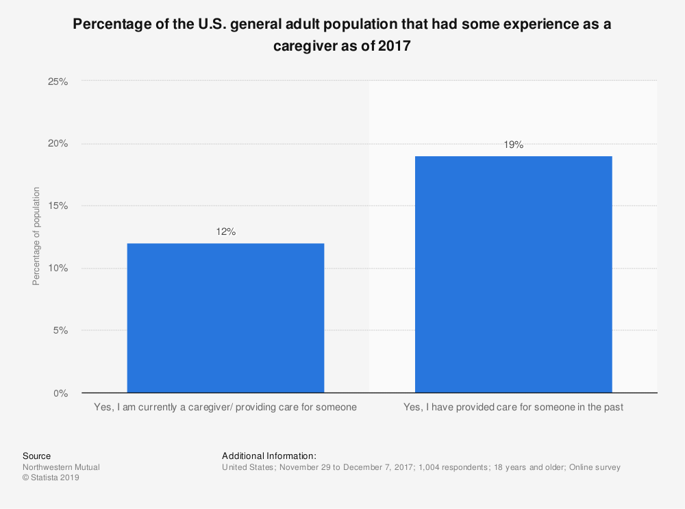 Statistic: Percentage of the U.S. general adult population that had some experience as a caregiver as of 2017 | Statista