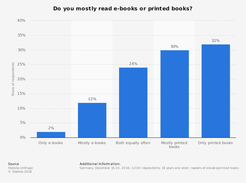 Statistic: Do you mostly read e-books or printed books? | Statista