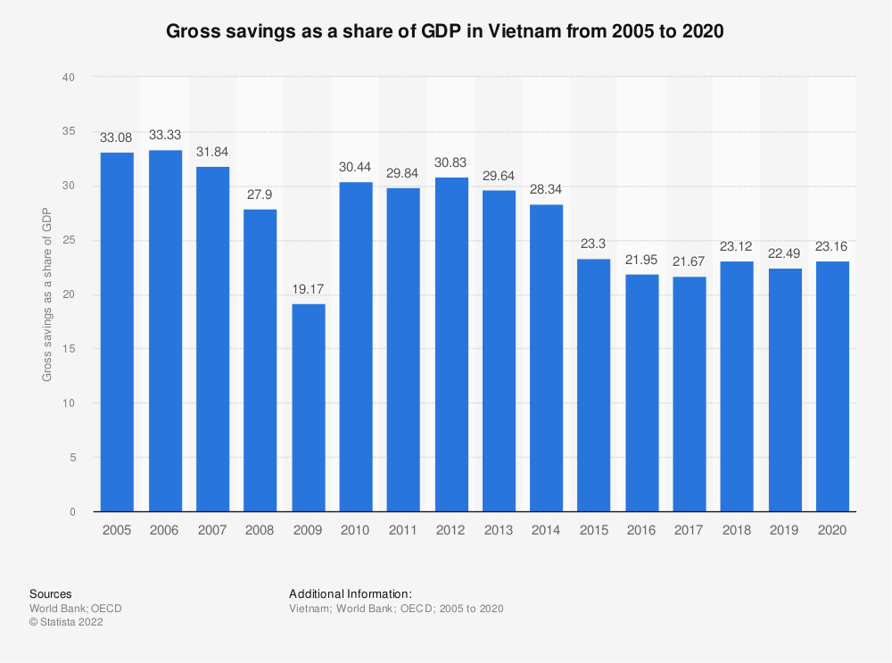 Statistic: Gross savings as a share of GDP in Vietnam from 2005 to 2017 | Statista