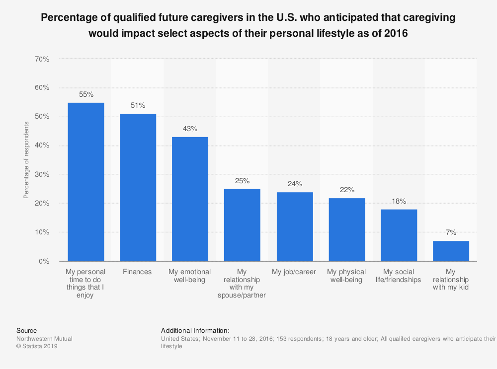 Statistic: Percentage of qualified future caregivers in the U.S. who anticipated that caregiving would impact select aspects of their personal lifestyle as of 2016 | Statista