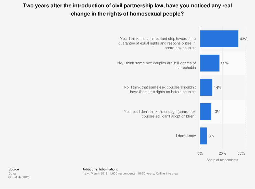 Statistic: Two years after the introduction of civil partnership law, have you noticed any real change in the rights of homosexual people? | Statista