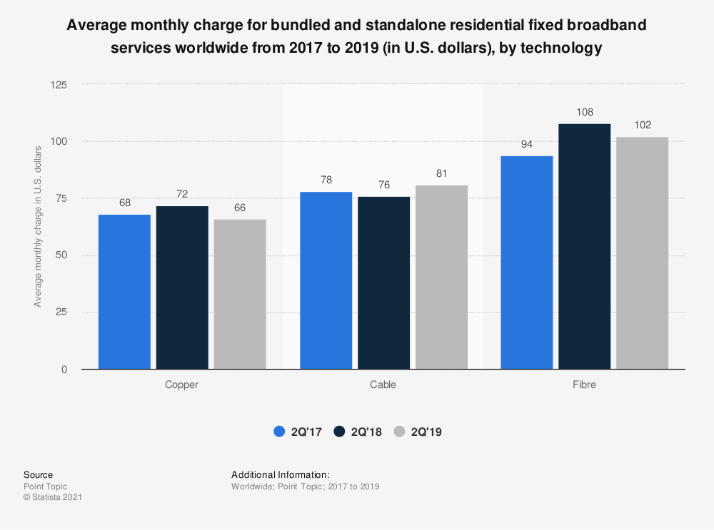 Statistic: Average monthly charge for bundled and standalone residential fixed broadband services worldwide from 2017 to 2019 (in U.S. dollars), by technology   Statista