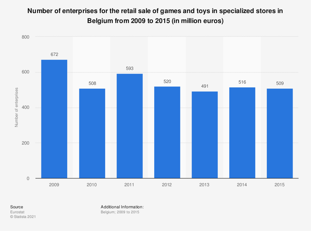 Statistic: Number of enterprises for the retail sale of games and toys in specialized stores in Belgium from 2009 to 2015 (in million euros) | Statista