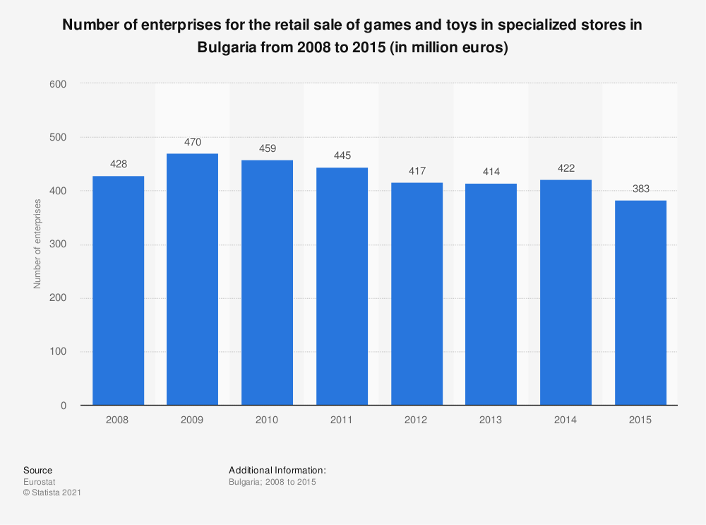 Statistic: Number of enterprises for the retail sale of games and toys in specialized stores in Bulgaria from 2008 to 2015 (in million euros)   Statista