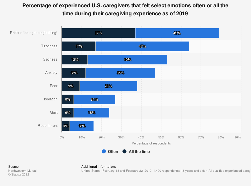 Statistic: Percentage of experienced U.S. caregivers that felt select emotions often or all the time during their caregiving experience as of 2019 | Statista