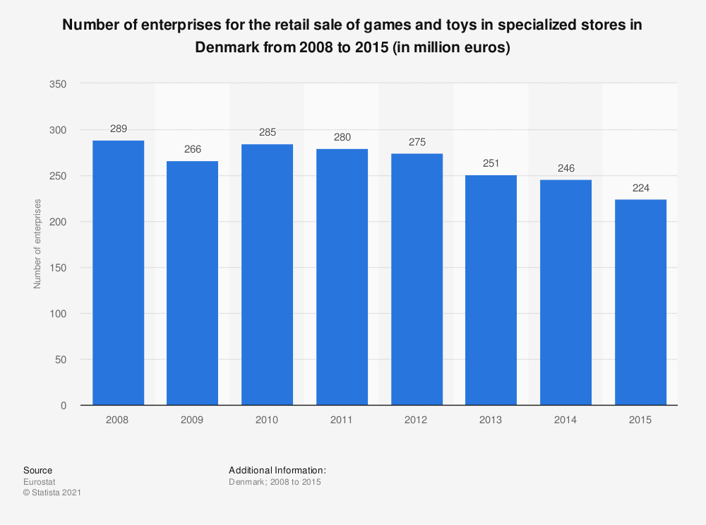 Statistic: Number of enterprises for the retail sale of games and toys in specialized stores in Denmark from 2008 to 2015 (in million euros) | Statista