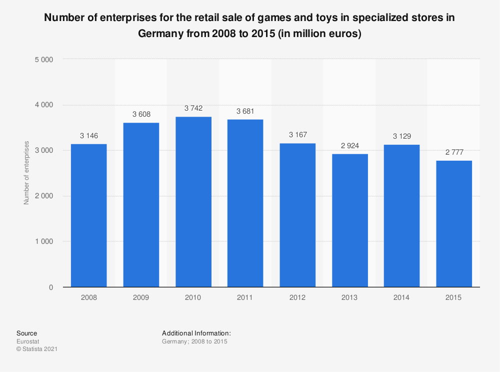 Statistic: Number of enterprises for the retail sale of games and toys in specialized stores in Germany from 2008 to 2015 (in million euros) | Statista