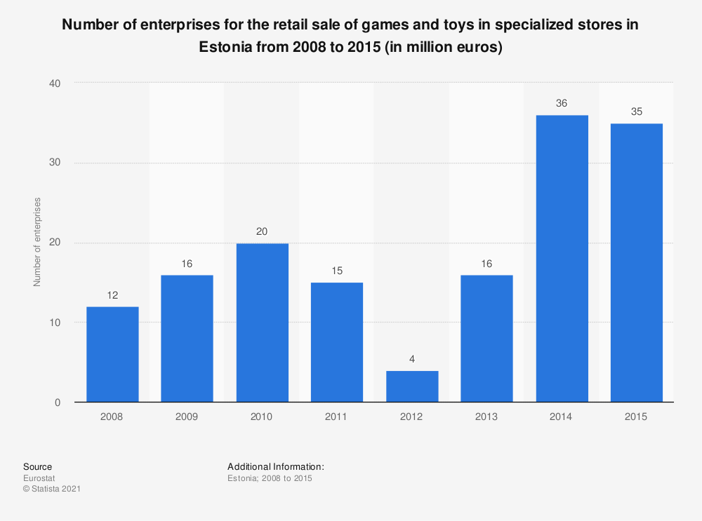 Statistic: Number of enterprises for the retail sale of games and toys in specialized stores in Estonia from 2008 to 2015 (in million euros) | Statista