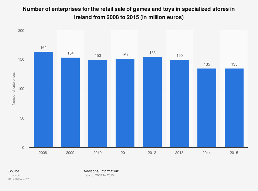 Statistic: Number of enterprises for the retail sale of games and toys in specialized stores in Ireland from 2008 to 2015 (in million euros) | Statista