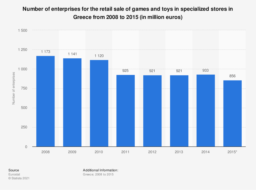 Statistic: Number of enterprises for the retail sale of games and toys in specialized stores in Greece from 2008 to 2015 (in million euros) | Statista