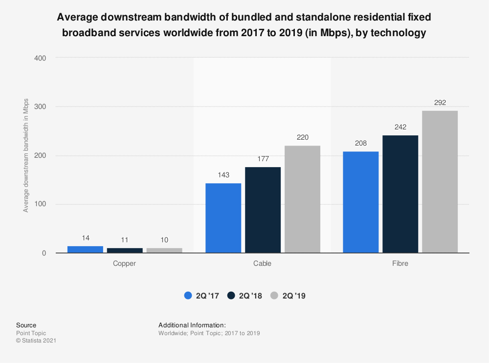 Statistic: Average downstream bandwidth of bundled and standalone residential fixed broadband services worldwide from 2017 to 2019 (in Mbps), by technology | Statista
