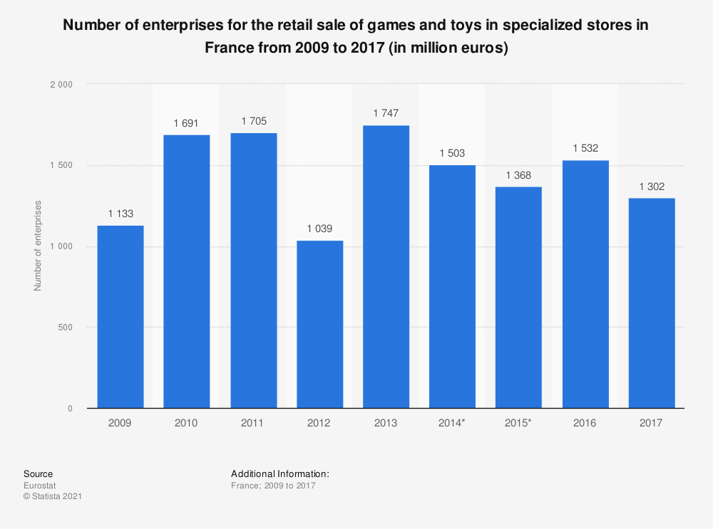 Statistic: Number of enterprises for the retail sale of games and toys in specialized stores in France from 2009 to 2015 (in million euros) | Statista