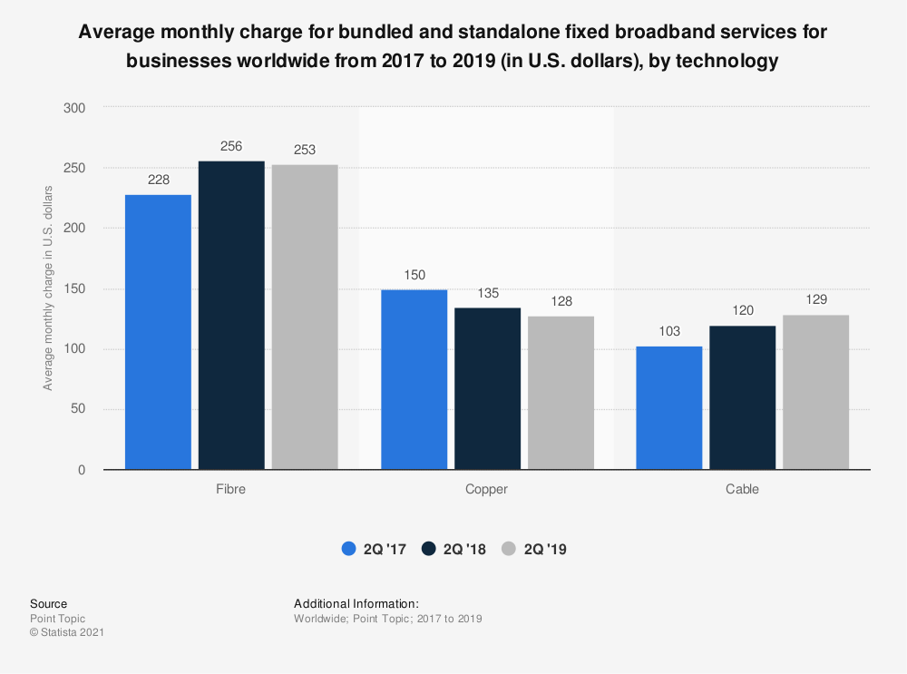 Statistic: Average monthly charge for bundled and standalone fixed broadband services for businesses worldwide from 2017 to 2019 (in U.S. dollars), by technology | Statista