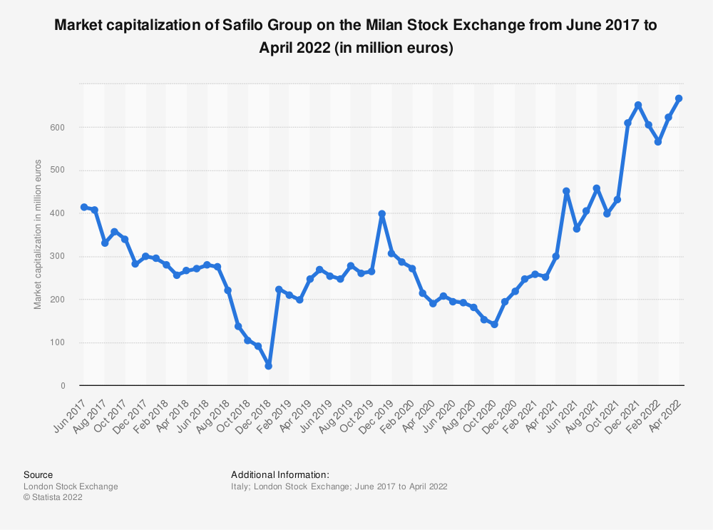 Statistic: Market capitalization of Safilo Group on the Milan Stock Exchange from June 2017 to March 2021 (in million euros) | Statista
