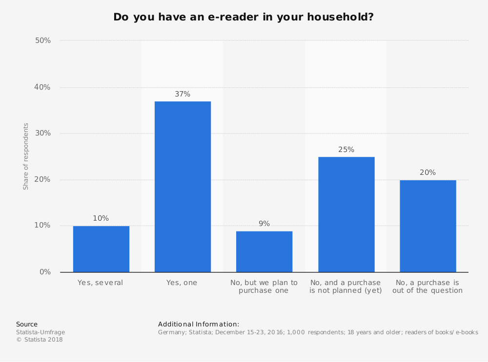 Statistic: Do you have an e-reader in your household? | Statista