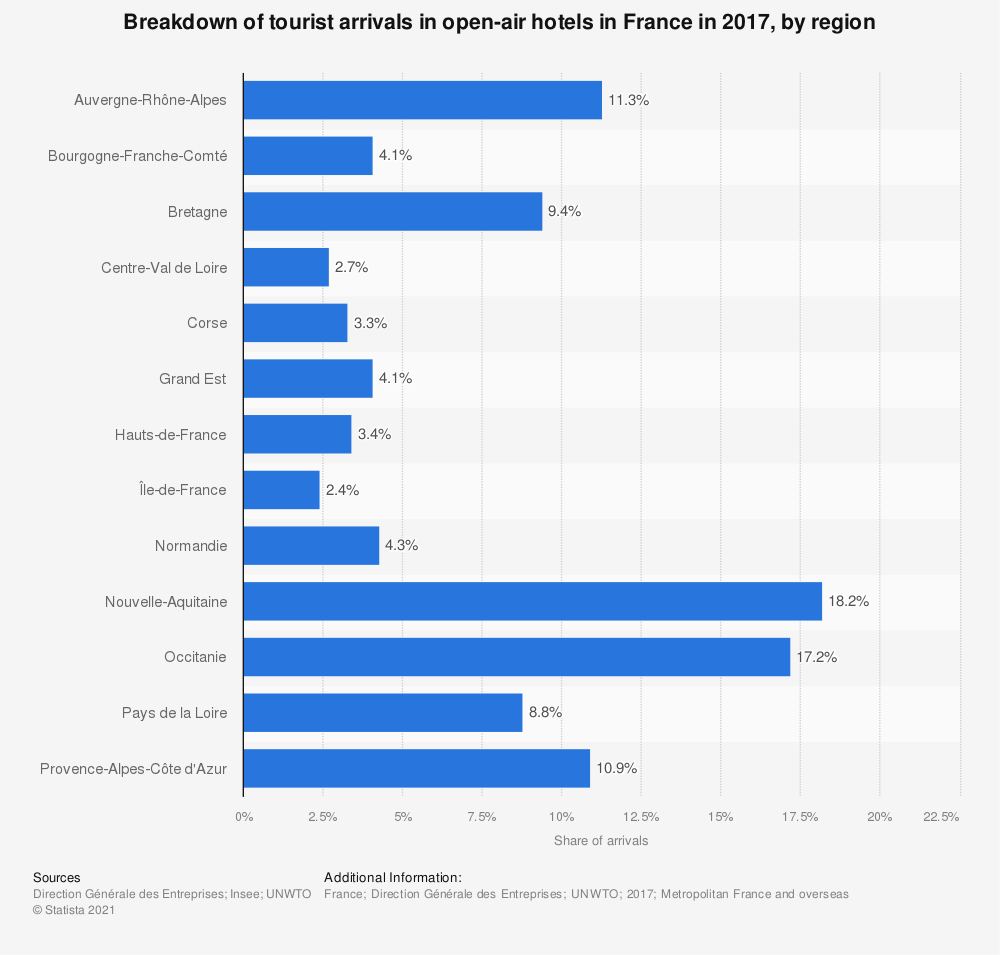 Statistic: Breakdown of tourist arrivals in open-air hotels in France in 2015, by region | Statista