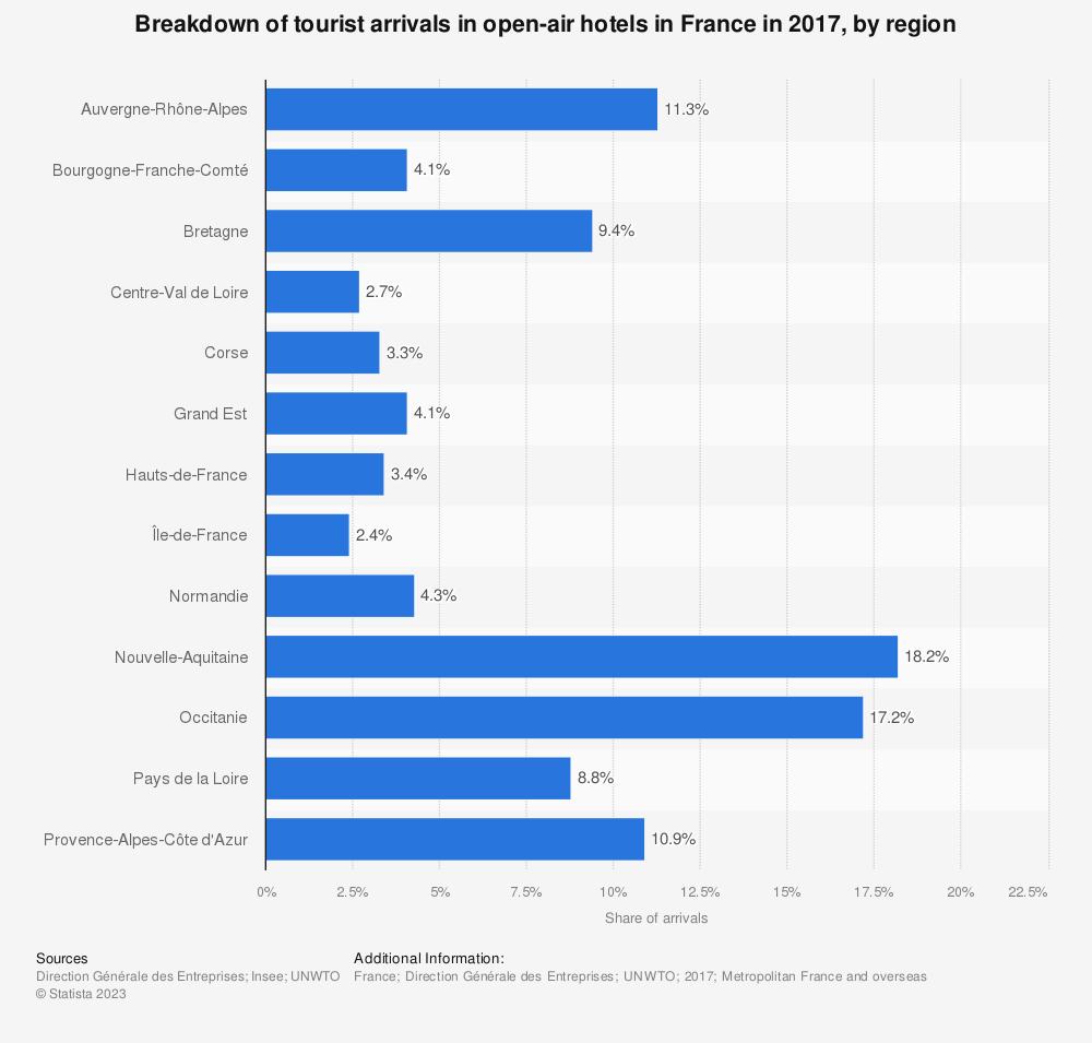 Statistic: Breakdown of tourist arrivals in open-air hotels in France in 2015, by region   Statista