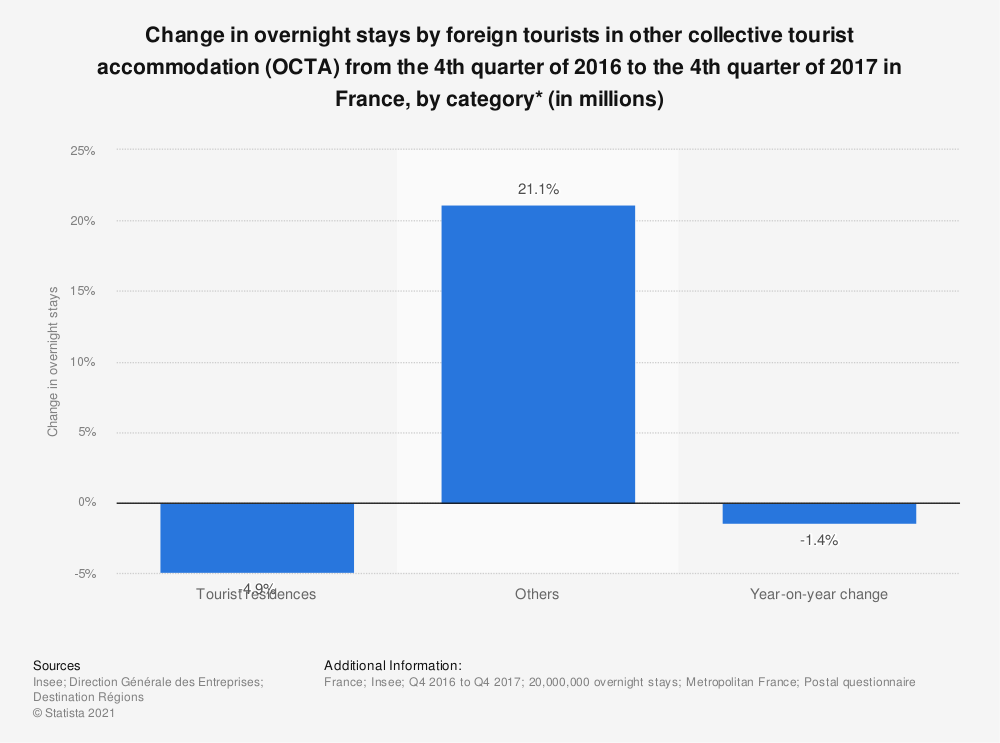 Statistic: Change in overnight stays by foreign tourists in other collective tourist accommodation (OCTA) during the second quarter of 2017 in France, by category* (in millions) | Statista