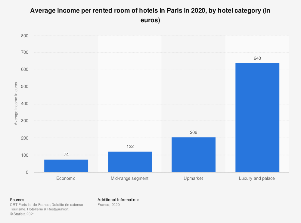 Statistic: Average income per rented room of hotels in Paris in 2018, by hotel category (in euros exclusive of VAT)   Statista